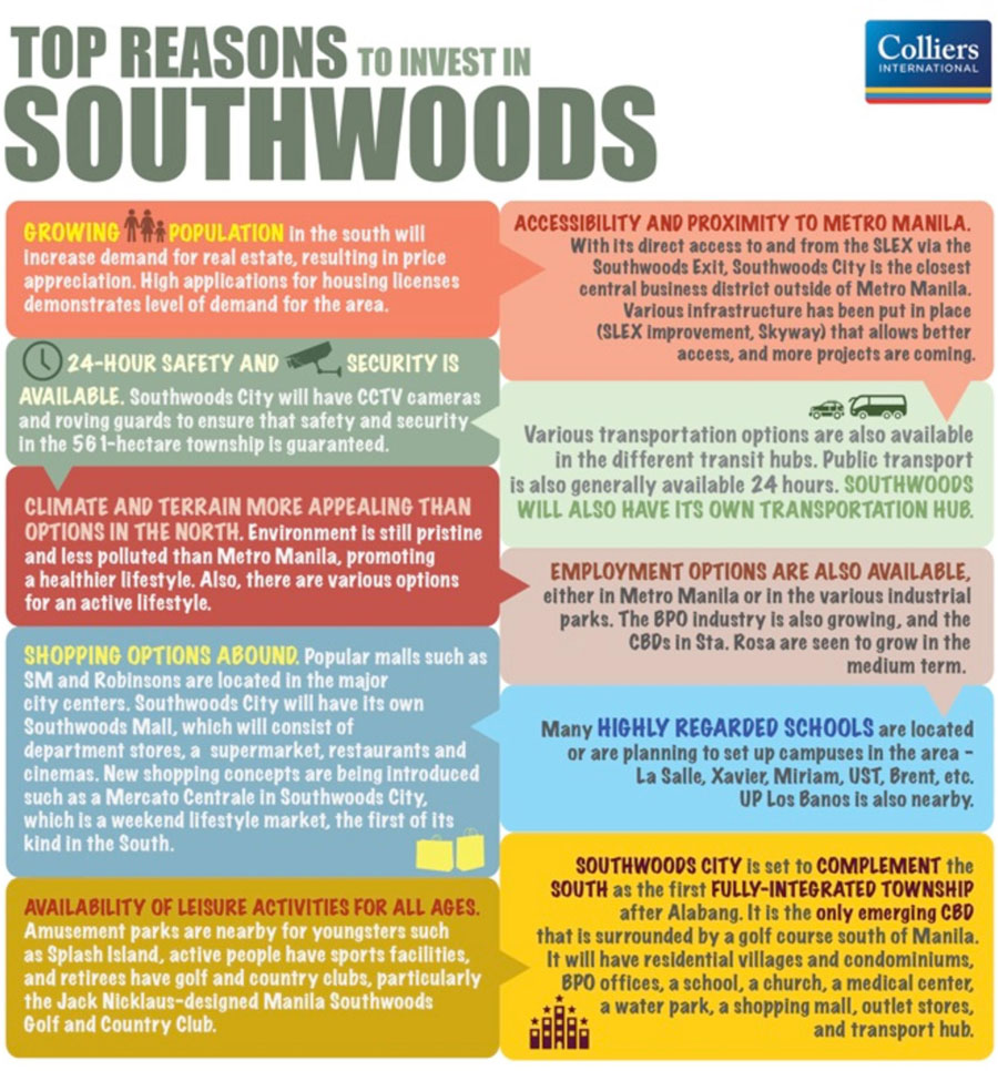 Southwoods Invest
